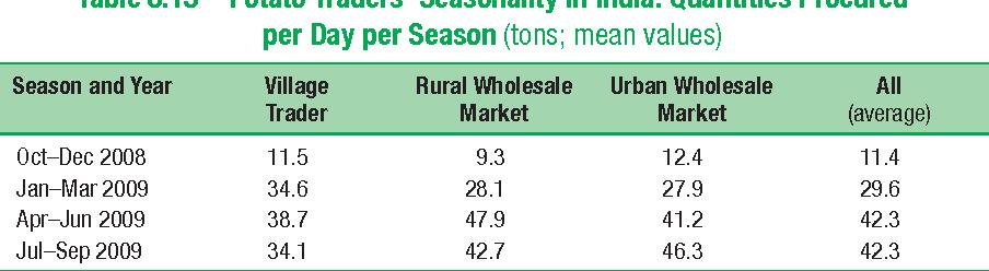 Table 8.15 Potato Traders' Seasonality in India: Quantities Procured per Day per Season (tons; mean values)
