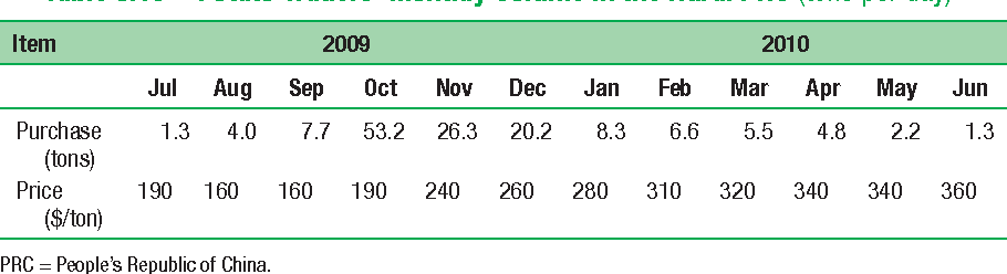 Table 8.16 Potato Traders' Monthly Volume in the Rural PRC (tons per day)