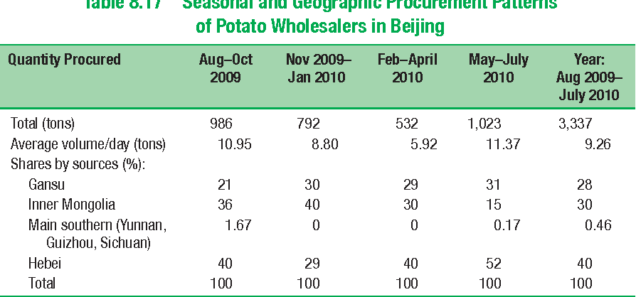Table 8.17 Seasonal and Geographic Procurement Patterns of Potato Wholesalers in Beijing