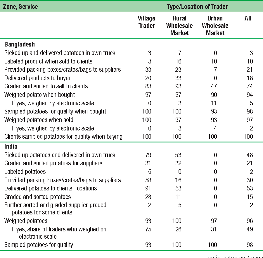 Table 8.21 Potato Traders and Other Services: Bangladesh and India