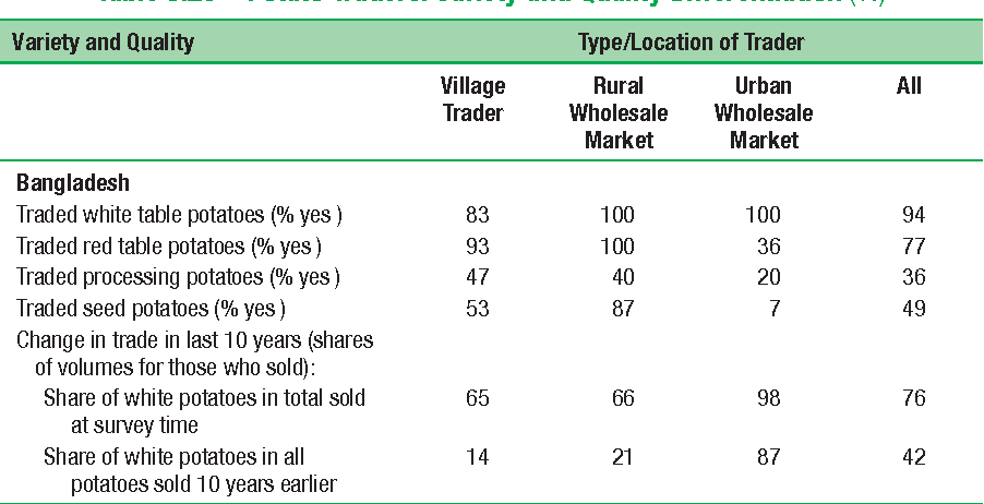 Table 8.23 Potato Traders: Variety and Quality Differentiation (%)