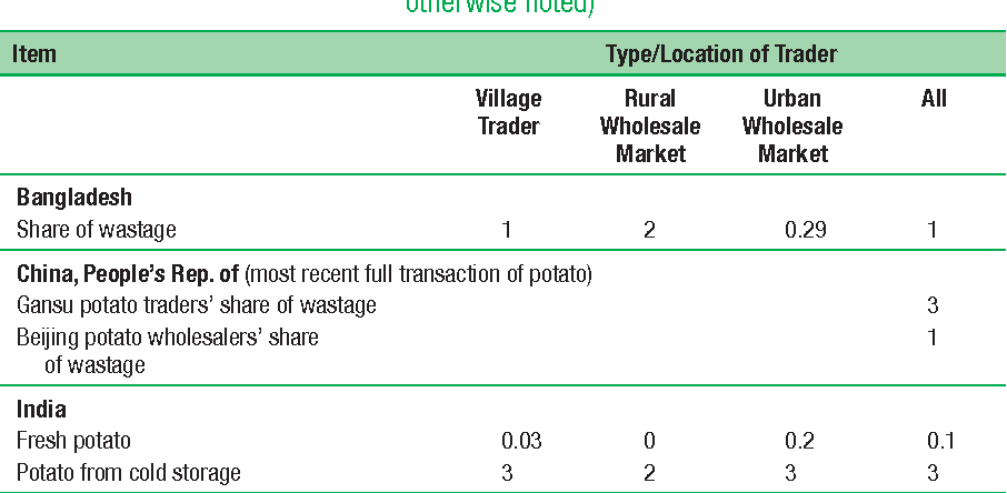 Table 8.24 Potato Wastage (%, last transaction; all averages are means unless otherwise noted)
