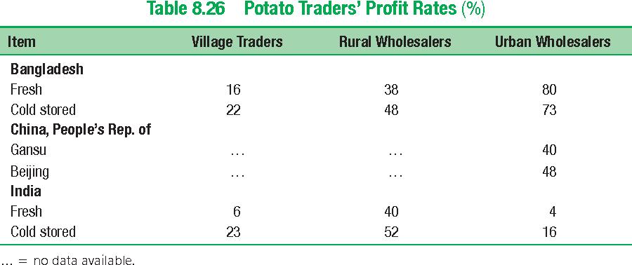 Table 8.26 Potato Traders' Profit Rates (%)