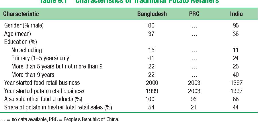 Table 9.1 Characteristics of Traditional Potato Retailers