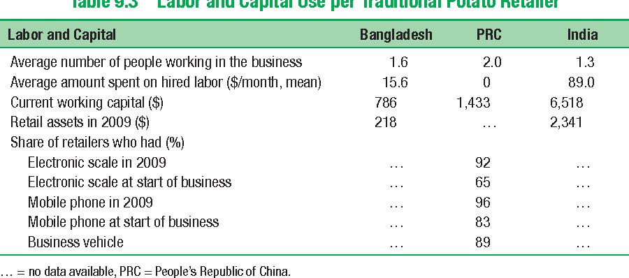 Table 9.3 Labor and Capital Use per Traditional Potato Retailer