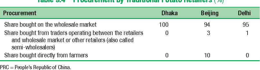 Table 9.4 Procurement by Traditional Potato Retailers (%)