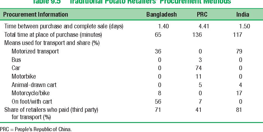 Table 9.5 Traditional Potato Retailers' Procurement Methods