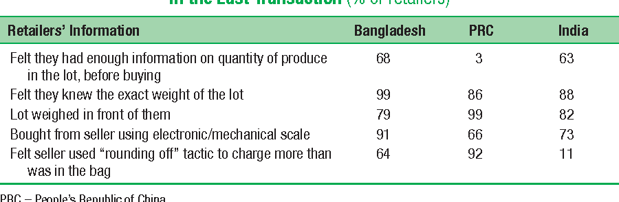 Table 9.6 Traditional Potato Retailers: Information and Quantity Assessment in the Last Transaction (% of retailers)