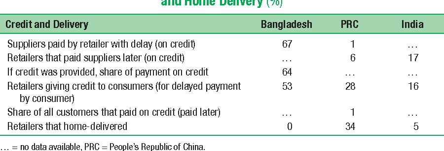 Table 9.8 Traditional Potato Retailers' Credit with Suppliers and Customers, and Home Delivery (%)
