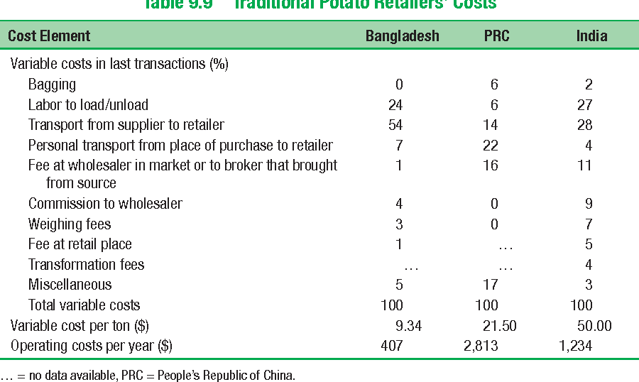 Table 9.9 Traditional Potato Retailers' Costs