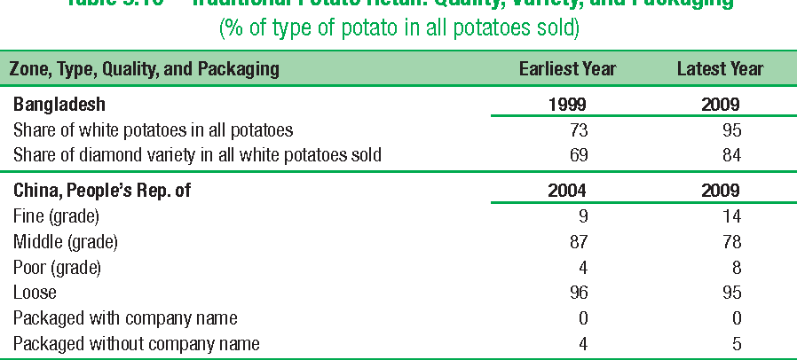 Table 9.10 Traditional Potato Retail: Quality, Variety, and Packaging