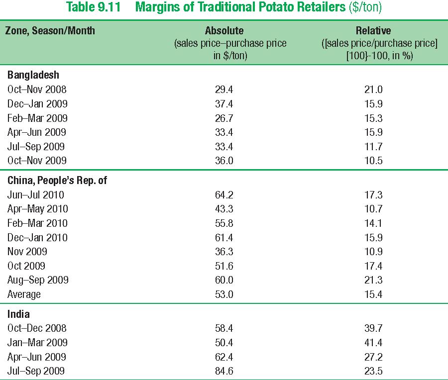 Table 9.11 Margins of Traditional Potato Retailers ($/ton)