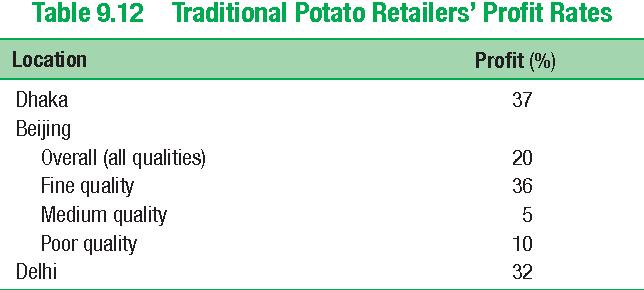 Table 9.12 Traditional Potato Retailers' Profit Rates