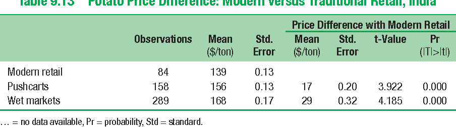 Table 9.13 Potato Price Difference: Modern versus Traditional Retail, India