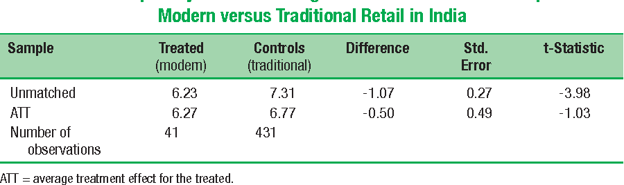 Table 9.15 Propensity Score Matching Results of Potato Price Comparisons: Modern versus Traditional Retail in India