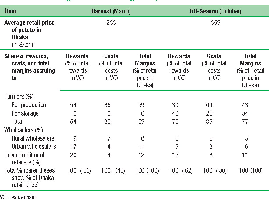 Table 10.1 Shares of Rewards, Costs, and Total Margins in the Potato Value Chain from Bogra to Dhaka in Bangladesh, Harvest and Off-Season Periods