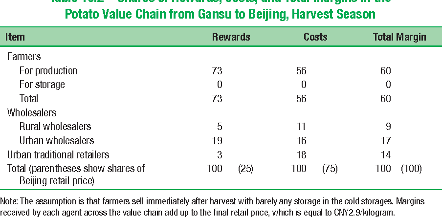 Table 10.2 Shares of Rewards, Costs, and Total Margins in the Potato Value Chain from Gansu to Beijing, Harvest Season