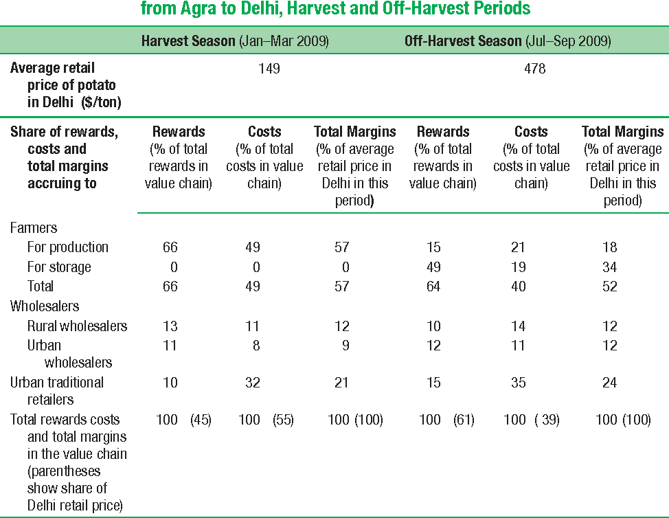 Table 10.3 Shares of Rewards, Costs, and Total Margins in the Potato Value Chain from Agra to Delhi, Harvest and Off-Harvest Periods