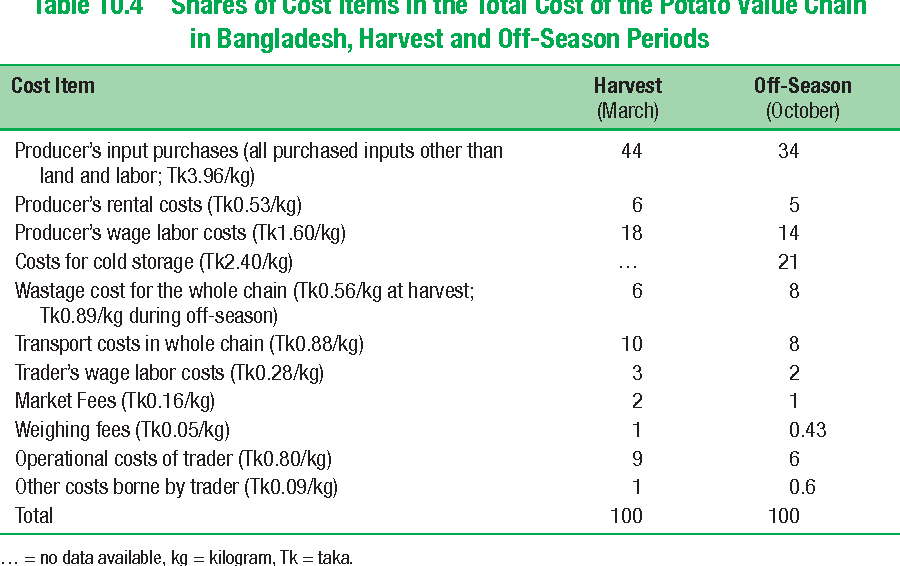 Table 10.4 Shares of Cost Items in the Total Cost of the Potato Value Chain in Bangladesh, Harvest and Off-Season Periods