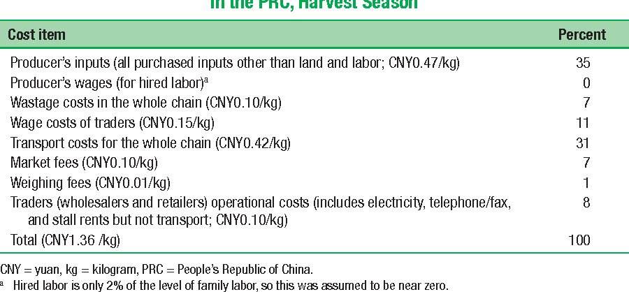Table 10.5 Shares of Cost Items in the Total Cost of the Potato Value Chain in the PRC, Harvest Season