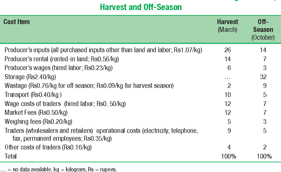 Table 10.6 Shares of Cost Items in the Potato Value Chain from Agra to Delhi, Harvest and Off-Season