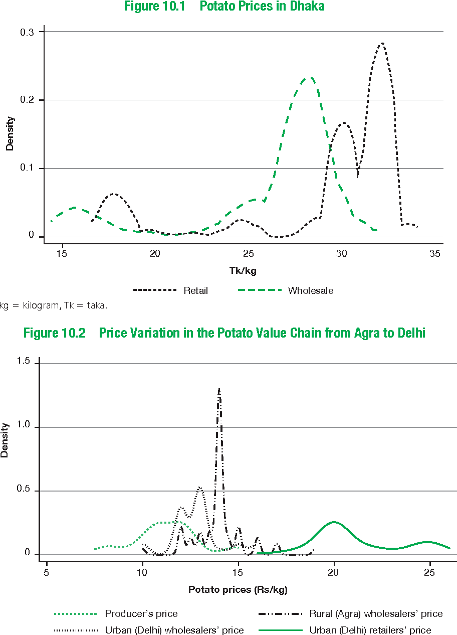 Figure 10.2 Price Variation in the Potato Value Chain from Agra to Delhi