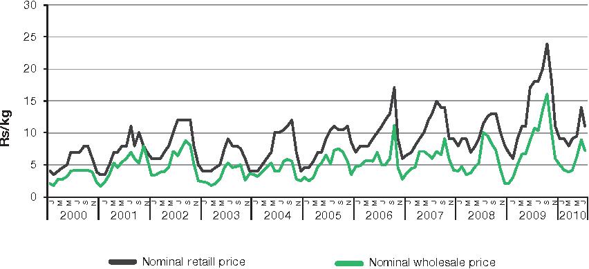 Figure 10.4 Ratio of Wholesale to Retail Potato Prices in DelhiFigure 11.4 Ratio of Whol sale to Retail Prices, Delhi