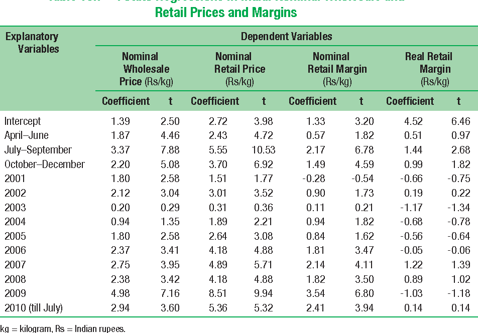 Table 10.7 Potato Regressions in India: Nominal Wholesale and Retail Prices and Margins
