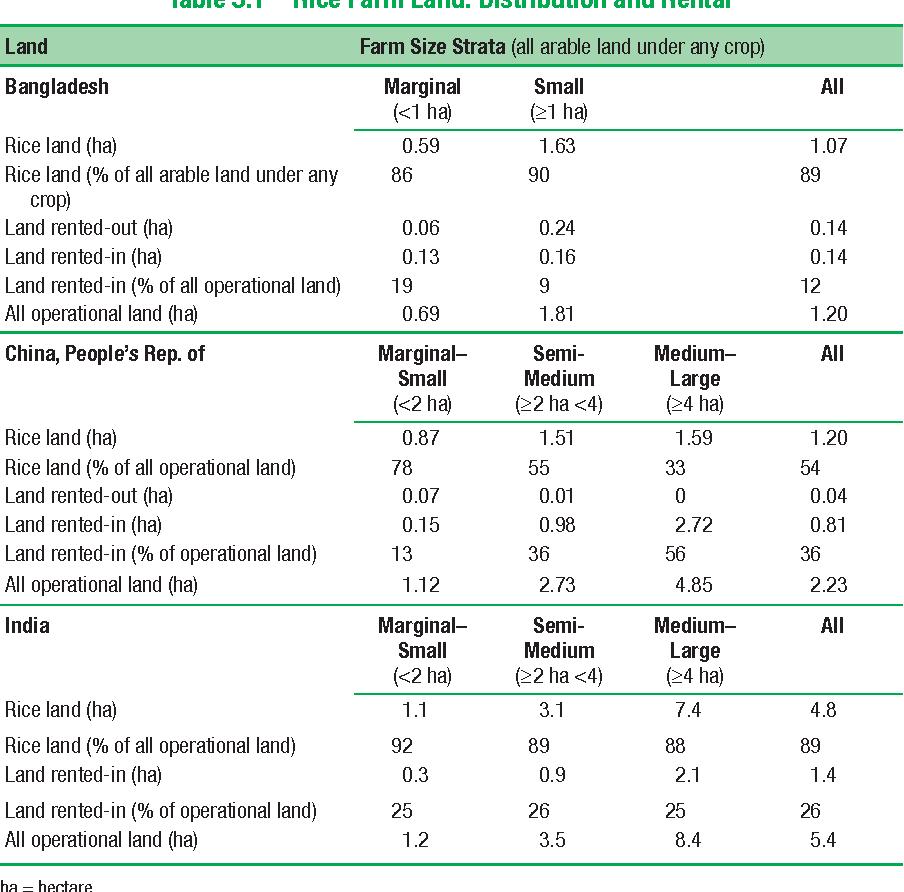 Table 3.1 Rice Farm Land: Distribution and Rental