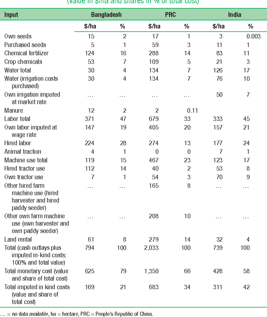 Table 3.4 Composition of Rice Farmers' Production Costs