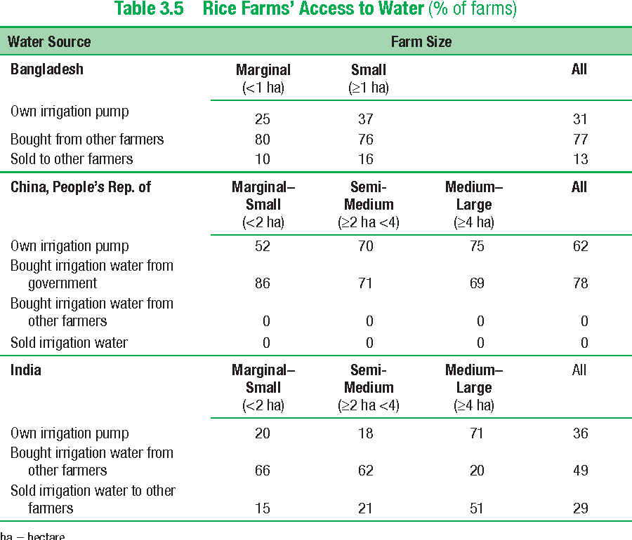 Table 3.5 Rice Farms' Access to Water (% of farms)