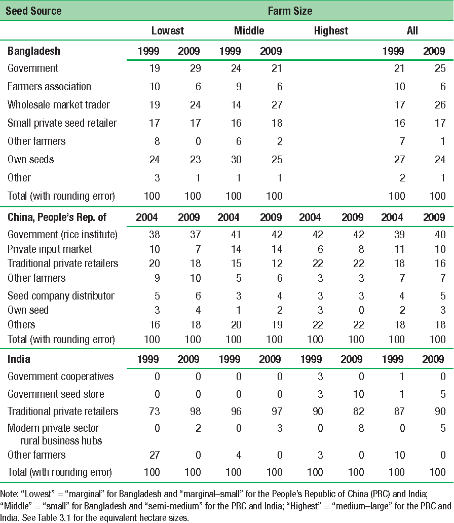 Table 3.6 Farmers' Acquisition of Rice Seed