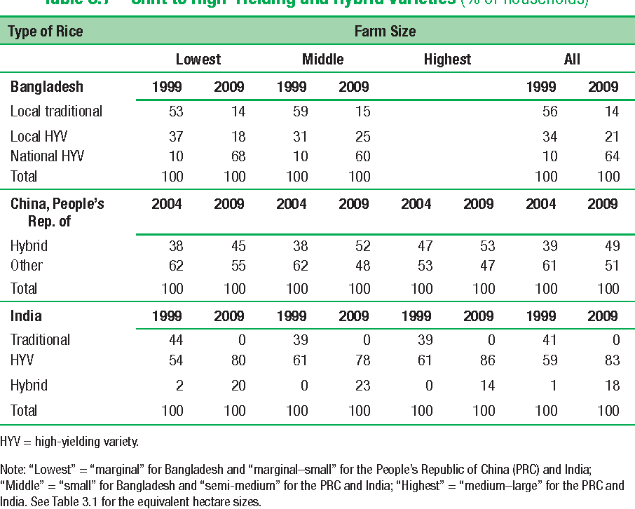 Table 3.7 Shift to High-Yielding and Hybrid Varieties (% of households)