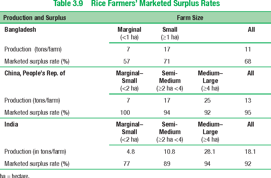 Table 3.9 Rice Farmers' Marketed Surplus Rates