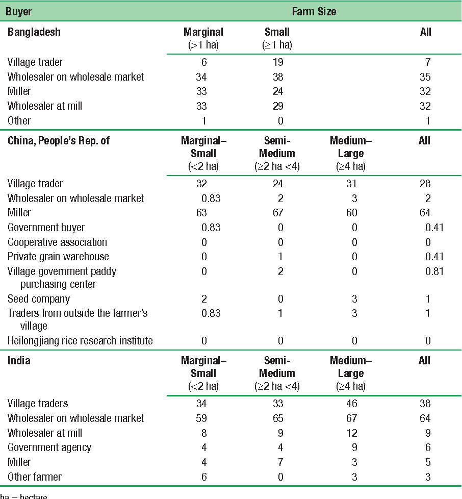 Table 3.10 Composition of Rice Farmers' Clients