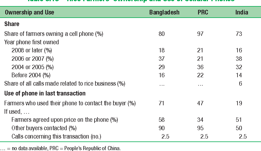 Table 3.13 Rice Farmers' Ownership and Use of Cellular Phones