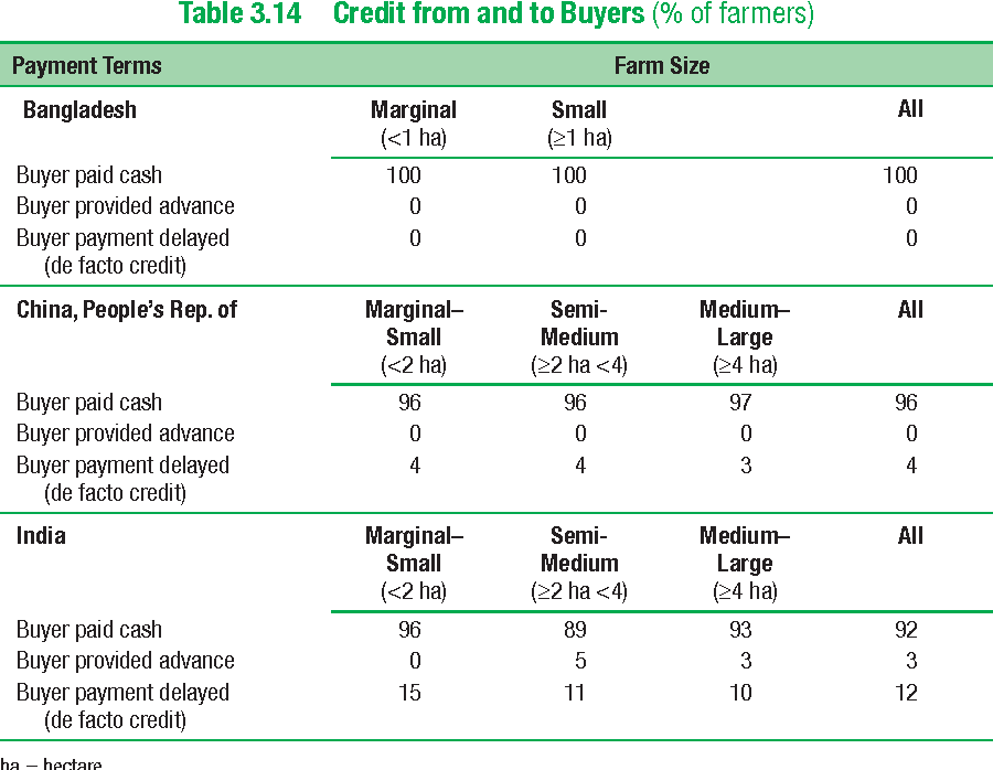 Table 3.14 Credit from and to Buyers (% of farmers)
