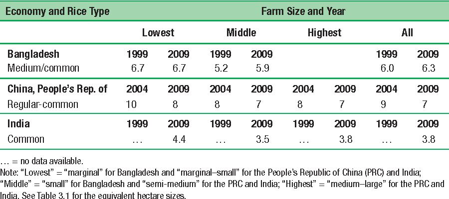 Table 3.15 Rice Farm Productivity, Main Rice Season (tons/hectare)