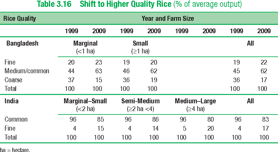 Table 3.16 Shift to Higher Quality Rice (% of average output)