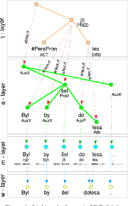 Figure 2 for Prague Dependency Treebank -- Consolidated 1.0
