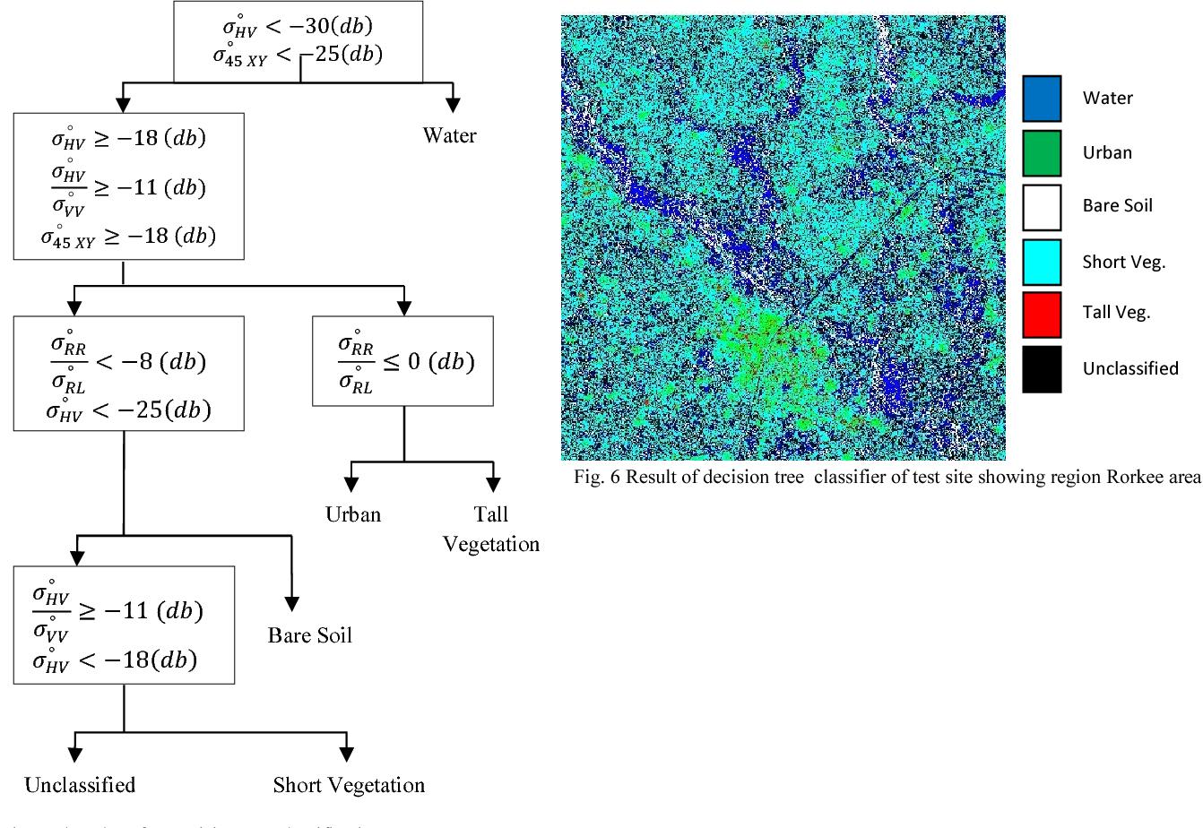 Development of algorithm for soil moisture retrieval using