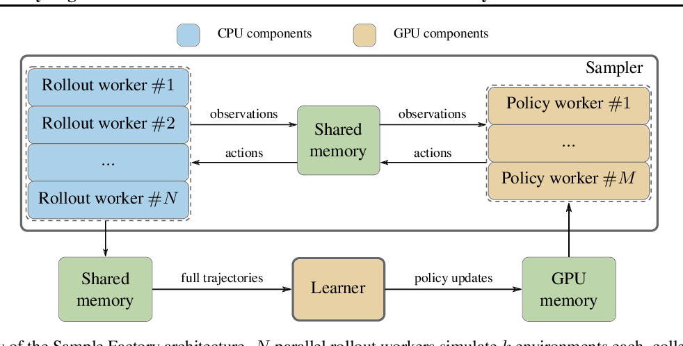 Figure 1 for Sample Factory: Egocentric 3D Control from Pixels at 100000 FPS with Asynchronous Reinforcement Learning