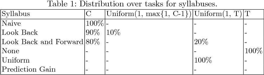 Figure 1 for An Empirical Comparison of Syllabuses for Curriculum Learning