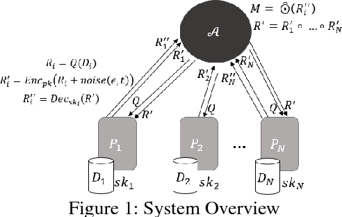 Figure 1 for A Hybrid Approach to Privacy-Preserving Federated Learning