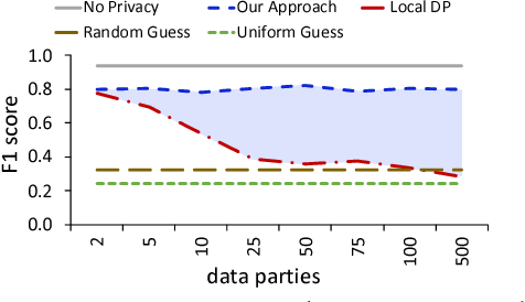 Figure 3 for A Hybrid Approach to Privacy-Preserving Federated Learning