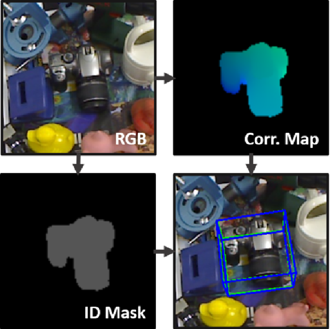 Figure 1 for DPOD: 6D Pose Object Detector and Refiner