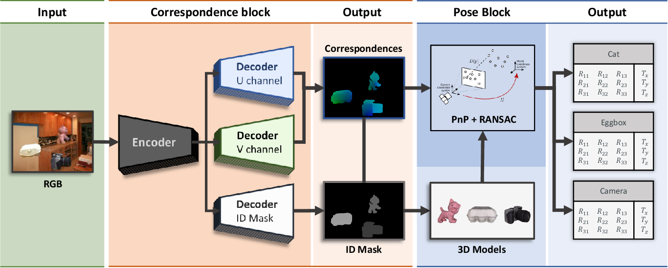 Figure 3 for DPOD: 6D Pose Object Detector and Refiner