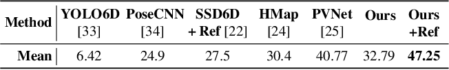 Figure 4 for DPOD: 6D Pose Object Detector and Refiner
