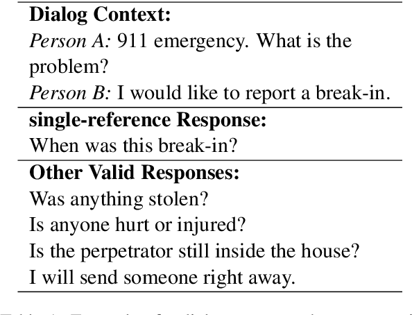 Figure 1 for Investigating Evaluation of Open-Domain Dialogue Systems With Human Generated Multiple References