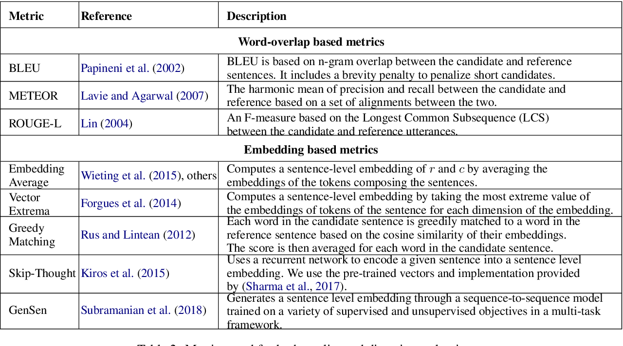 Figure 3 for Investigating Evaluation of Open-Domain Dialogue Systems With Human Generated Multiple References